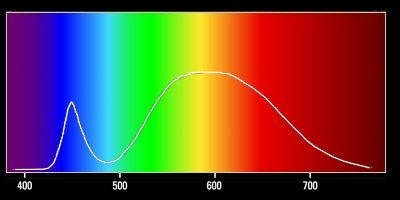 Spectral curve of 2875°K white LED.