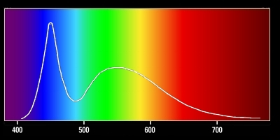 Spectral curve of 6650°K white LED.