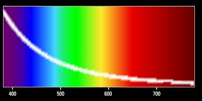 Spectral curve of Rayliegh scattering in Earth's atmosphere.