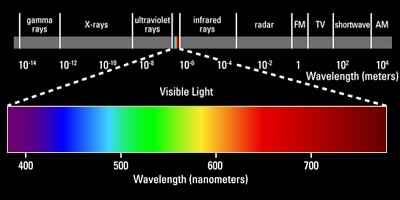 The Visible Portion Of Electromagnetic Spectrum
