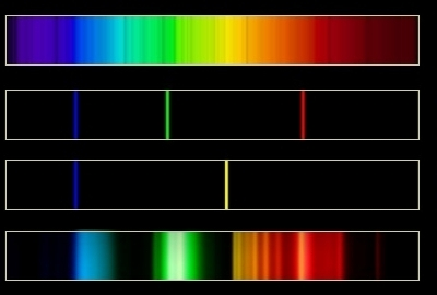 Spectra of various white light sources.
